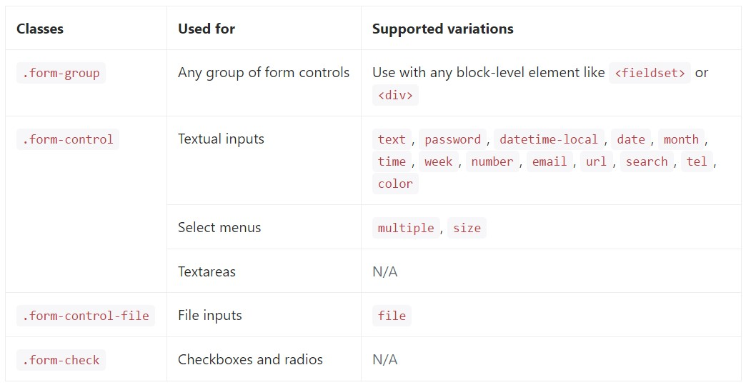 finished  listing of the  particular form controls